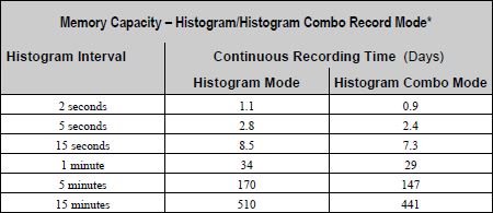 Histogram Record Time