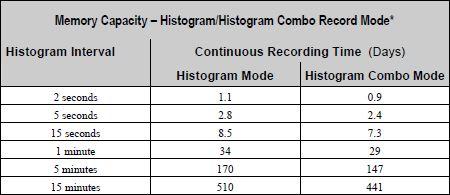 Histogram Record Time