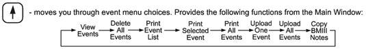 MiniMate Plus Event Commands Flowchart