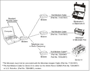 Remote Access Basic Setup