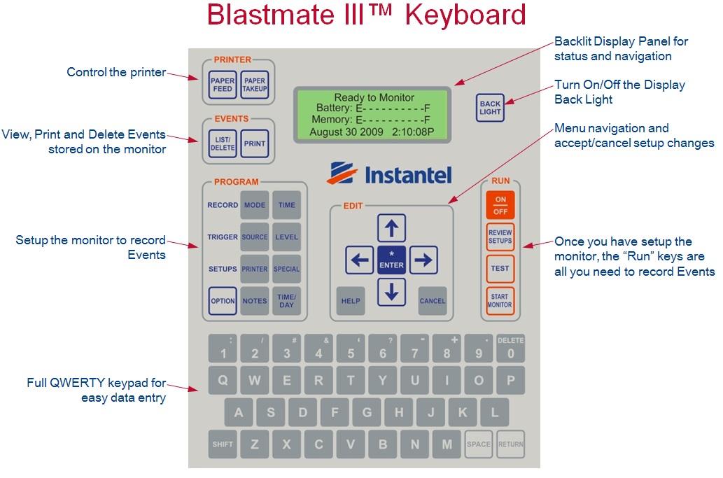 BlastMate iii Keyboard