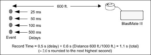 Blastmate III Record Time Example