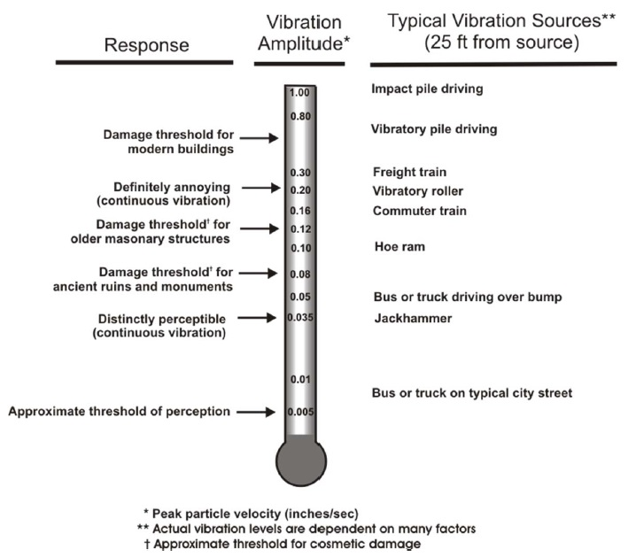 NCHRP Figure 1- Typical Vibration Amplitudes and Thresholds