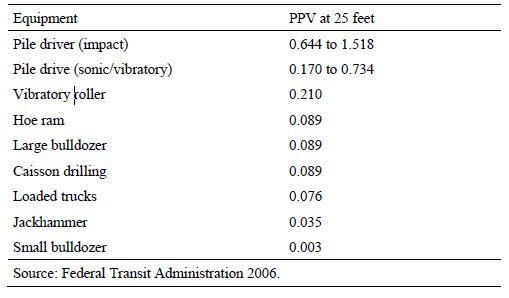 NCHRP Table 2-Vibration Source Levels for Construction Equipment