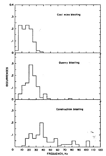 Figure 2.-Predominant frequencies of vibrations from coal mine, quarry, and construction blasting.