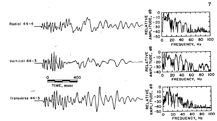 Figure 3.-Coal mine blast time histories and spectra as 2,287 ft.