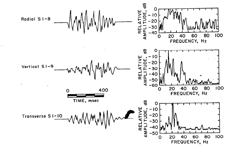RI 8507 Figure 4.-Quarry blast time histories and spectra as 540 ft.
