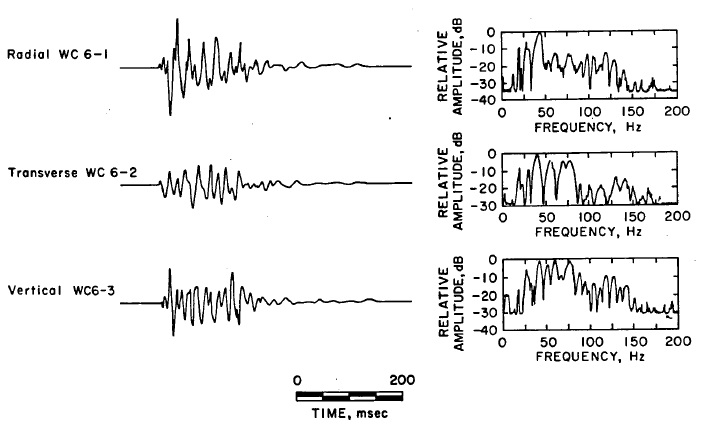 RI 8507 Figure 5.-Quarry blast time histories and spectra as 75 ft.